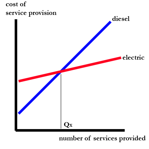 the economics of electrification   one   the costs and benefits    the economics of electrification   one   the costs and benefits